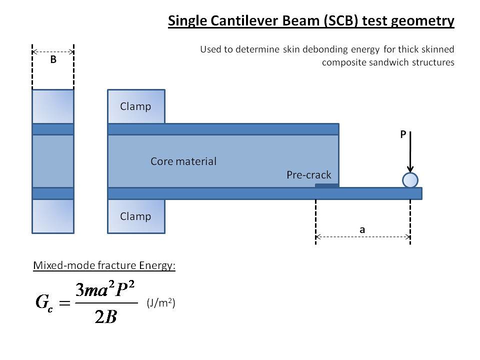Single Cantilever Beam Test This Resource Is A Schematic