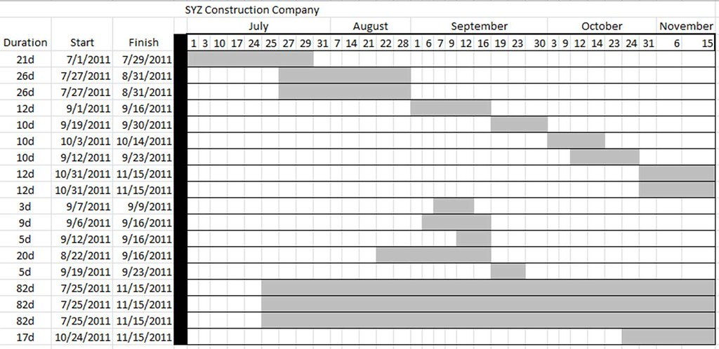 Automated Gantt Chart Excel Template Sample Examples