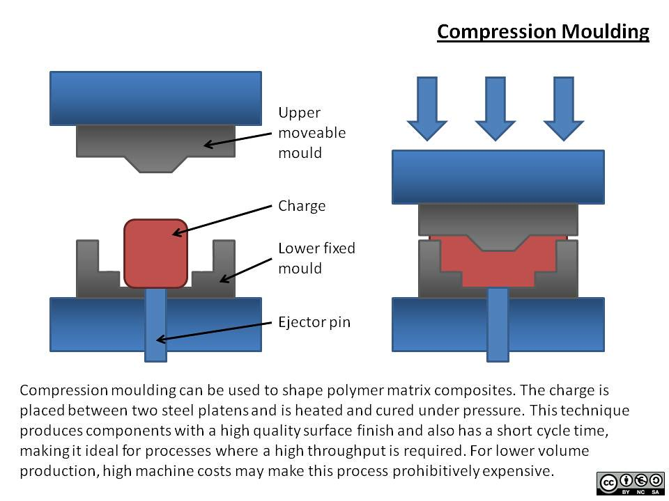 Compression Moulding This Resource Is A Diagram Of The