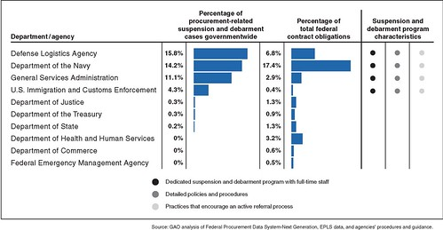 Figure 2: Analysis of Selected Agency Contract Obligations, Procurement-Related Suspension and Debarment Cases for Fiscal Years 2006 through 2010, and Program Characteristics | by U.S. GAO