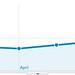 Visitors Overview - Google Analytics
