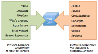 Metadata annotation via sensors and semantic annotation | by alexbfree