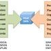 Metadata annotation via sensors and semantic annotation