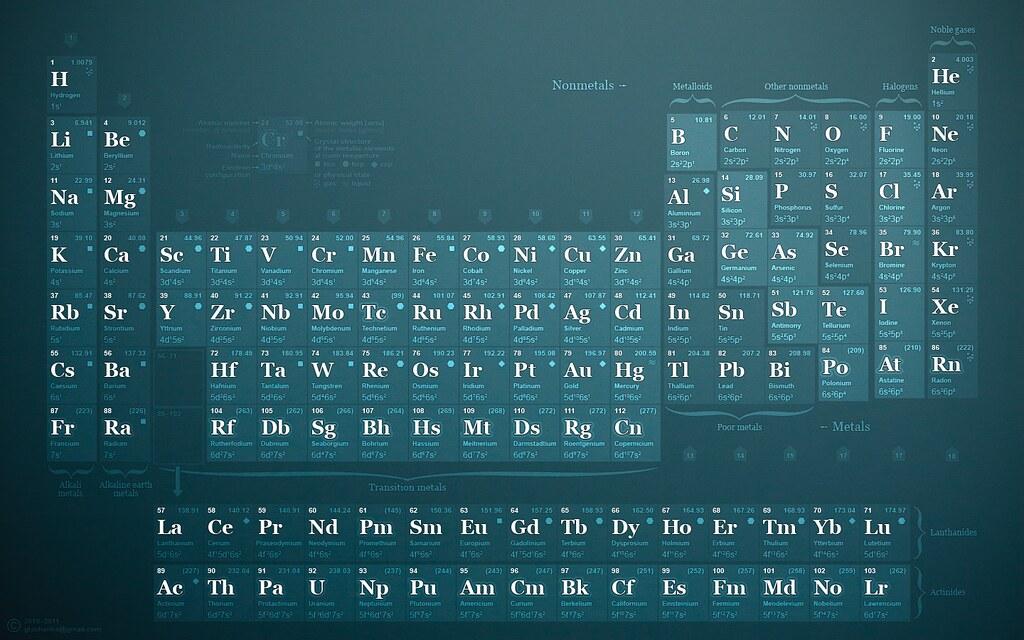 1440x900 periodic table wallpaper -#main