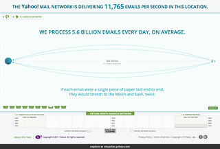 Yahoo! Mail Data Visualization | by periscopic