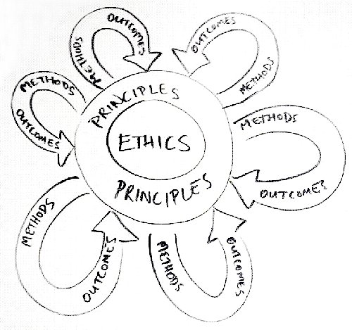 Line Drawing Method Ethics : Ethics principles methods outcomes drawn on a white