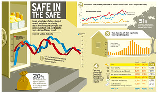 Safe in the safe | by DaSantosh