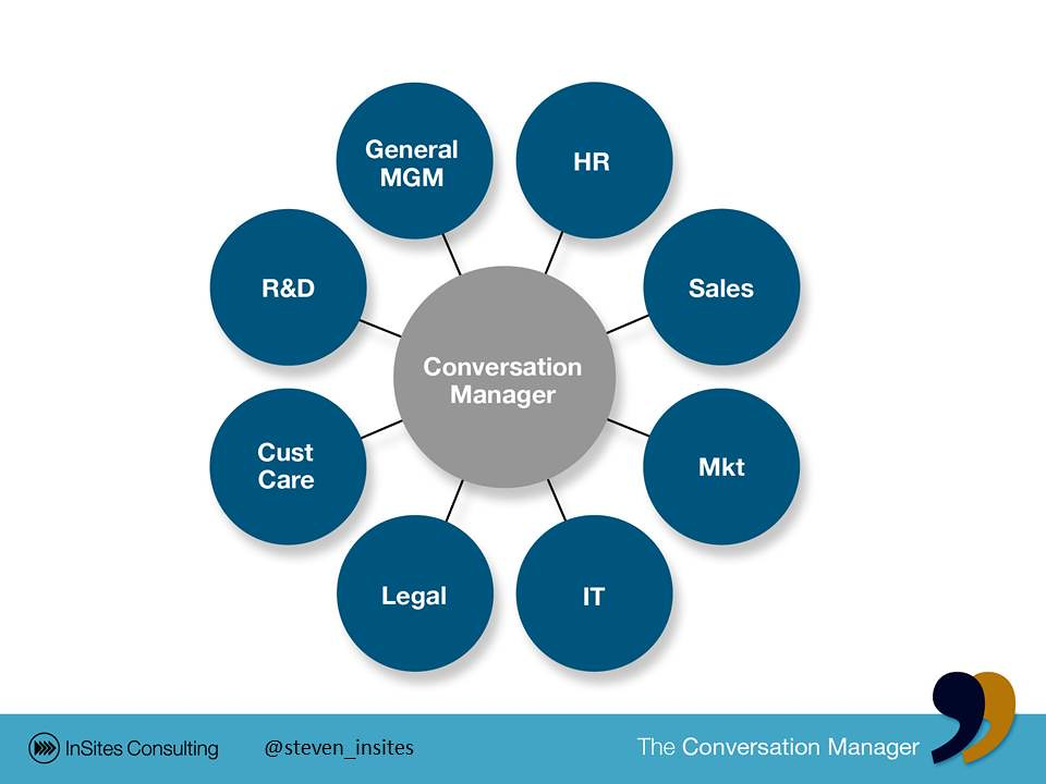 role conversation manager  u0026 social media team