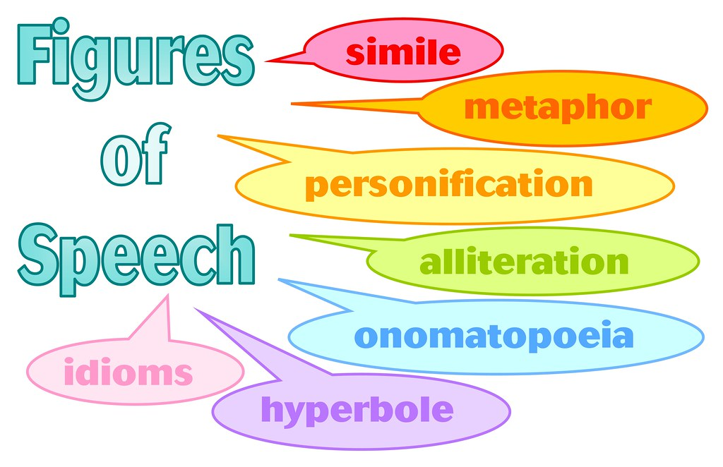 Figures of Speech: Types, Simile, Metaphor etc with Examples