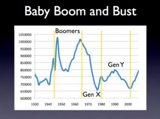 UK Baby Boom and Bust by David Willetts | by dullhunk