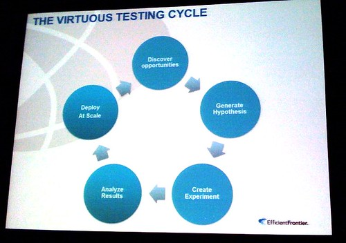 Virtuous Testing | by Bruce Clay, Inc