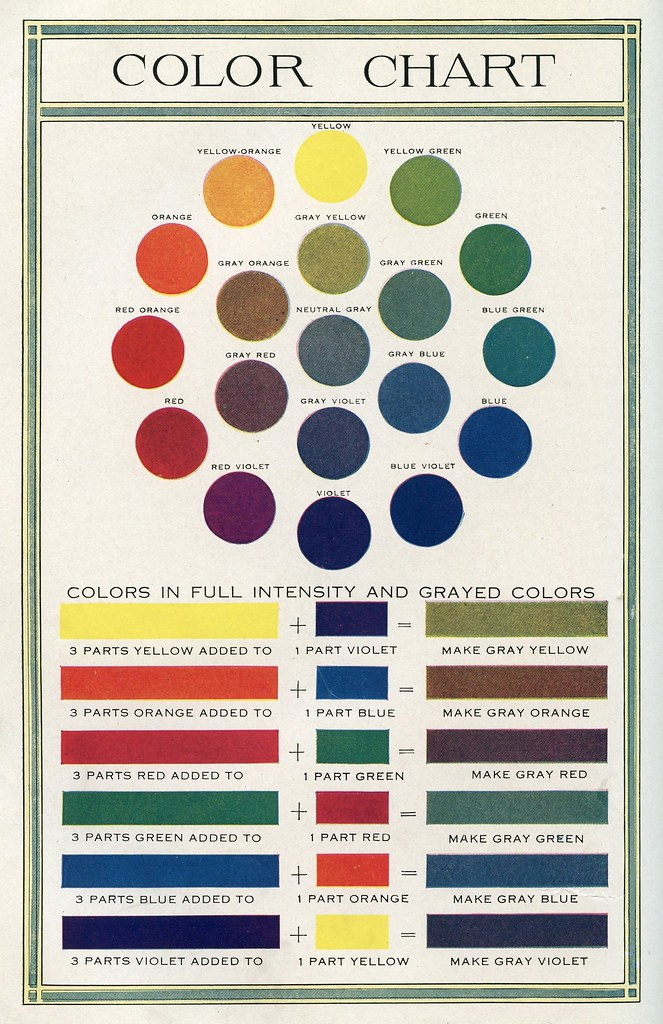 Color Chart 1920 From Color The World Book 1920