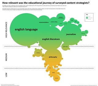 How relevant was the educational journey of surveyed content strategists? | by richardjingram