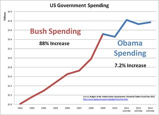 Bush-Obama Spending Chart | by davecjohnson