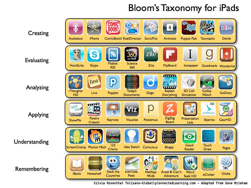 Bloom iPads Apps | by langwitches