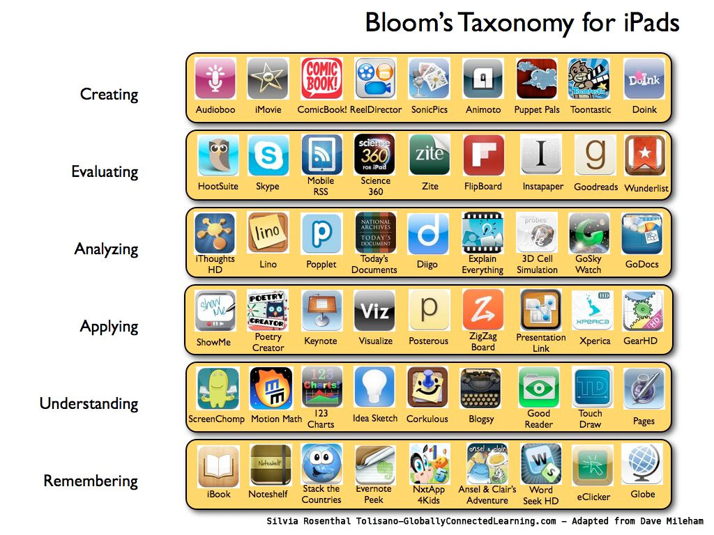 Organizational Chart Creator: Bloom iPads Apps | Langwitches | Flickr,Chart