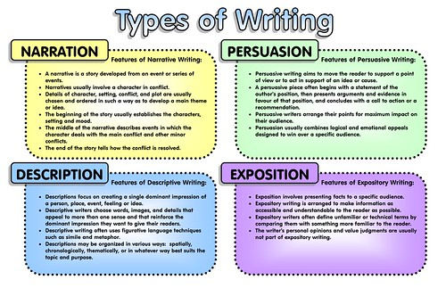 different kinds of expository writing