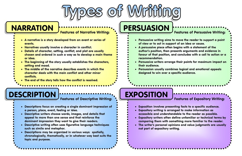 Four types of essay: expository, persuasive, analytical, argumentative