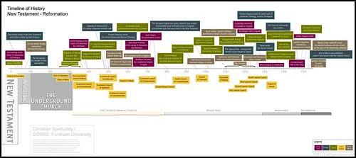 Timeline Christian