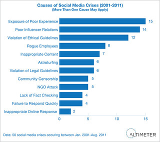 Causes of Social Media Crises | by jeremiah_owyang