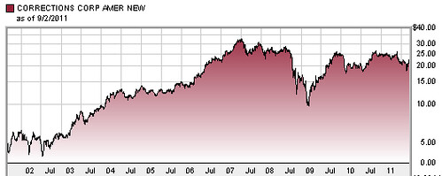 CCA stock 10 year chart | by faul