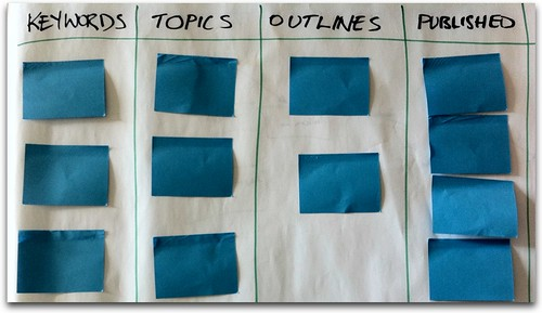 Kanban Wall For Content | by ByronNewMedia