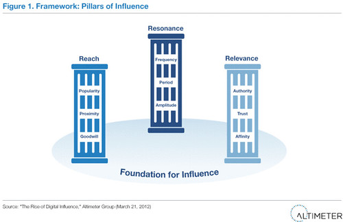 Figure 1. Framework: Pillars of Influence | by b_d_solis