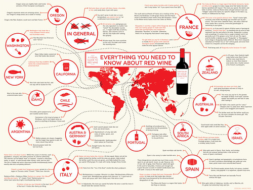 Red Wine Infographic: Everything You Need to Know about Red Wine | by ColeC