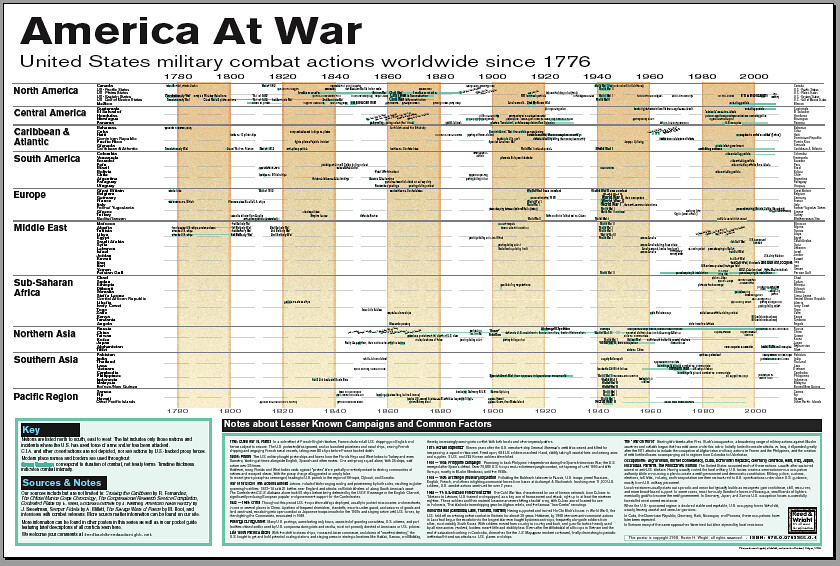 Miliary Pay Chart: Our large format U.S. military timeline chart | Every time Uu2026 | Flickr,Chart