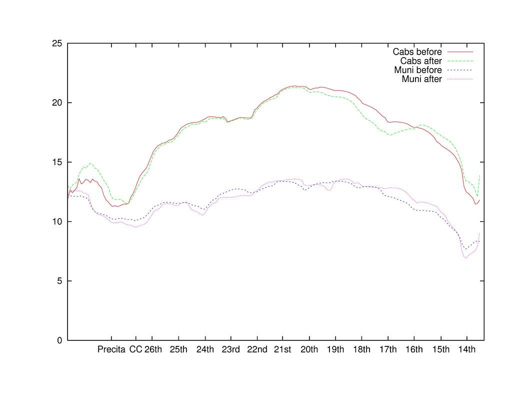Block Plot Diagram: Effect of Folsom Street road diet on traffic speeds | Flickr,Chart