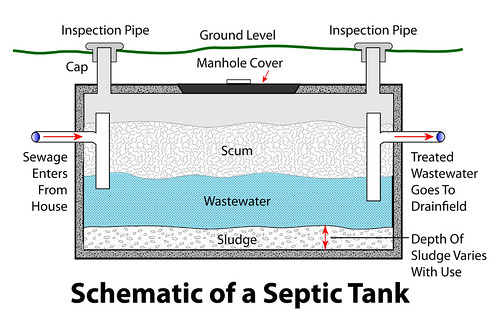 Conventional Septic Tank | by goingslowly