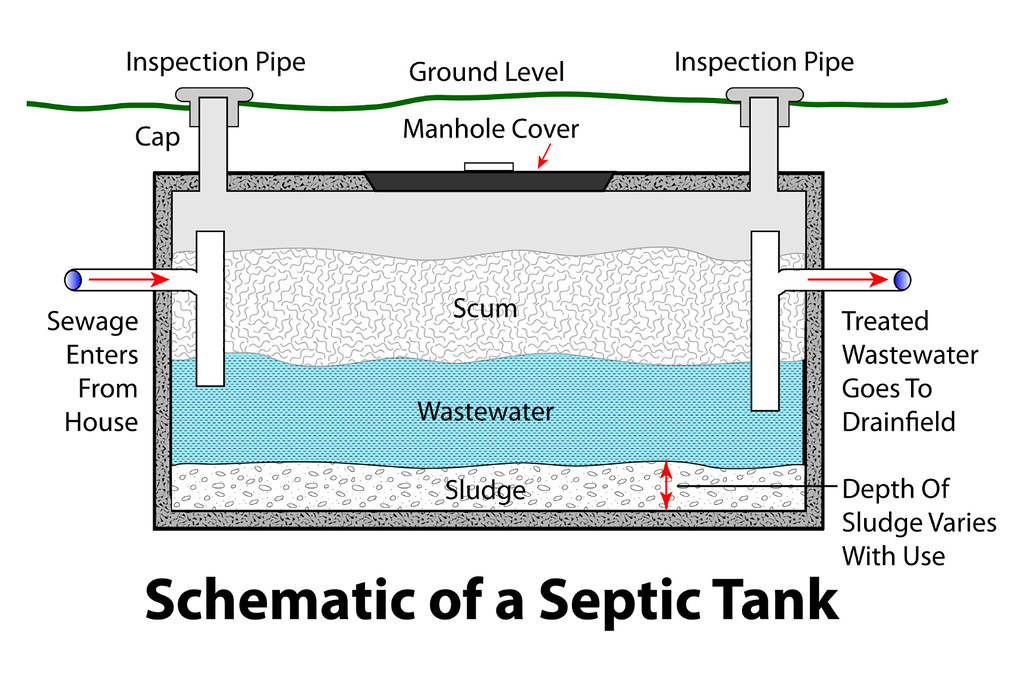 Conventional Septic Tank Featured In The Following