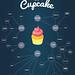 Cupcake Web Chart