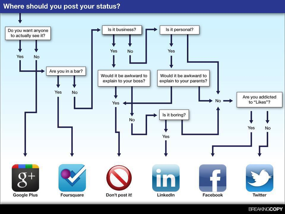 Flow Chart In Google Docs: Where Should You Post Your Status? [pic] | Got something to u2026 | Flickr,Chart