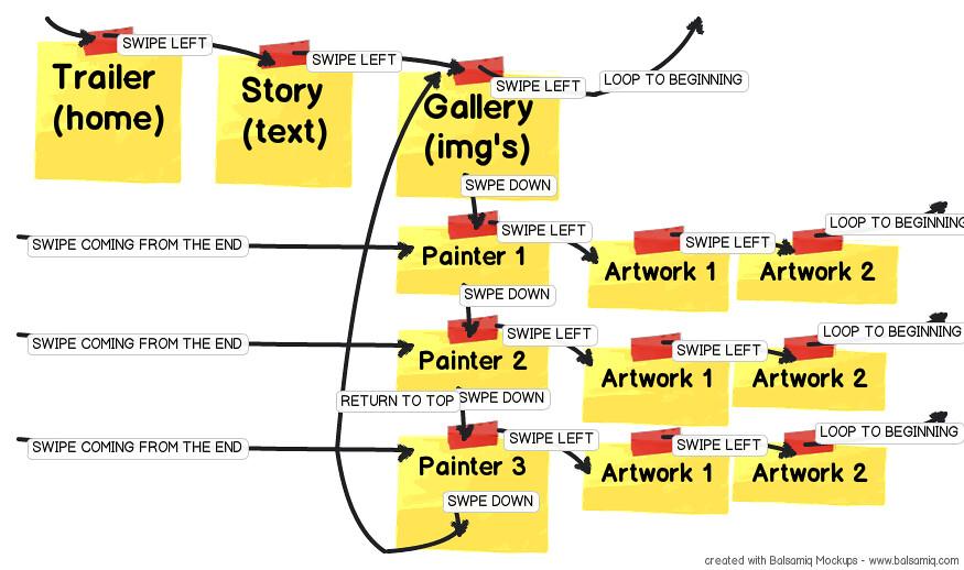 Flow Chart App: Tomé iPad App FlowChart | Kris Haamer | Flickr,Chart