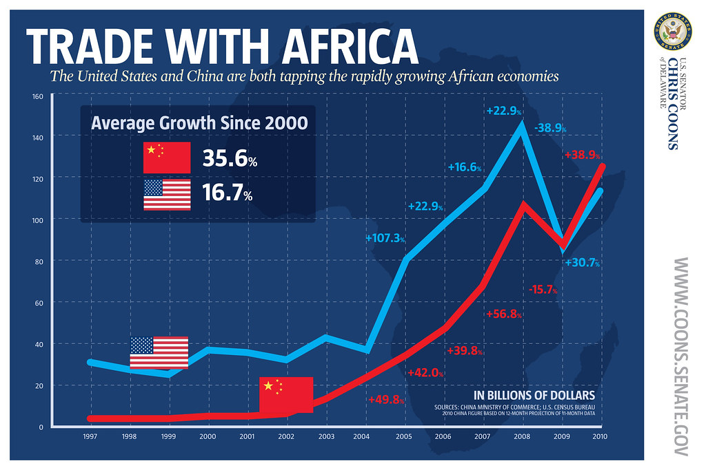 Fantasy Trade Chart: U.S. and Chinese Trade with Africa | A chart from Senator Chu2026 | Flickr,Chart