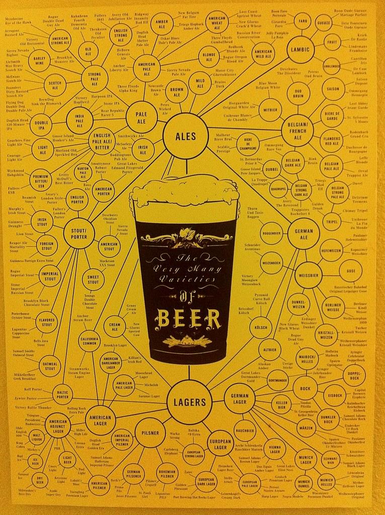 ... Beer Relational Diagram   Hess Brewery Bathroom Artwork | By Benjamin  Forrest