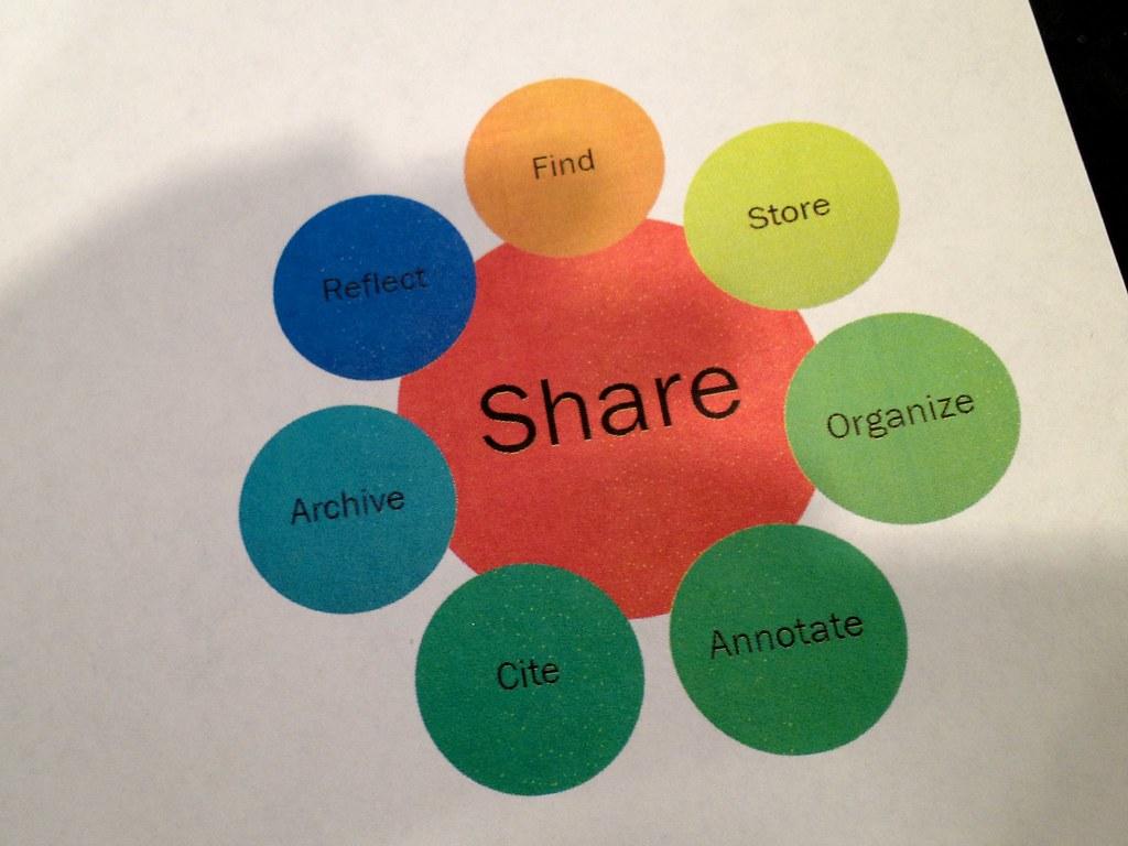 digital scholarship framework