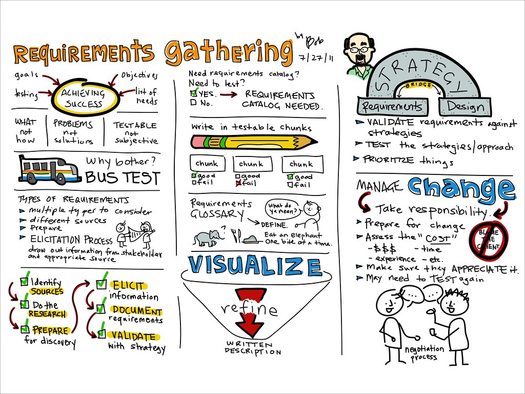 Workshop Viznotes On Requirements Gathering Posted Via
