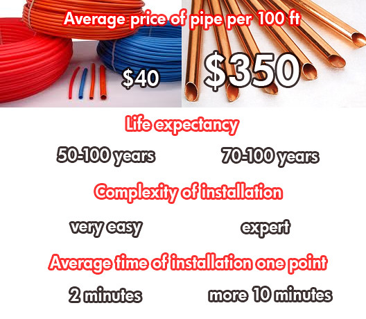 Pex tubing vs copper comparing compare the prices for Pex pipe vs copper