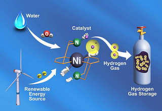 H2 Catalyst | by Pacific Northwest National Laboratory - PNNL