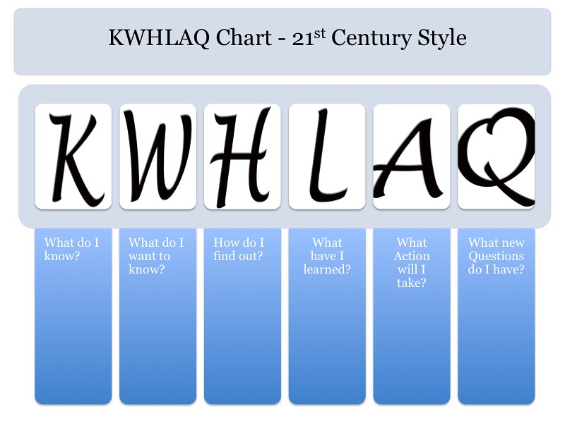KWHLAQ chart template | Langwitches | Flickr