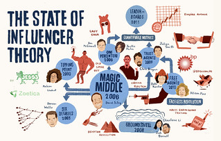 The State of Influencer Theory | by Geoff Livingston
