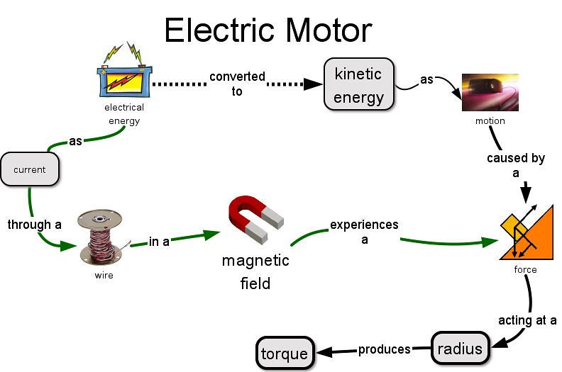 Electric Motor Energy Transformation Basic Concepts Of