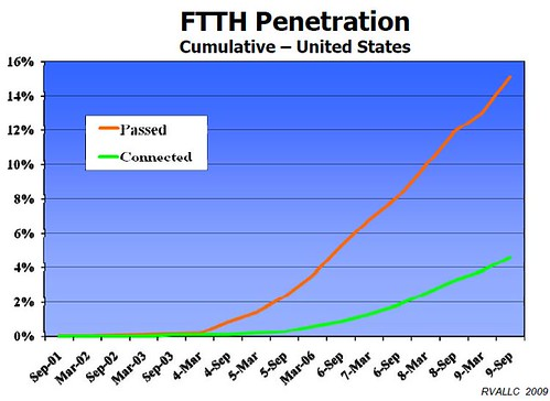 ftth.penetration | by sam_churchill