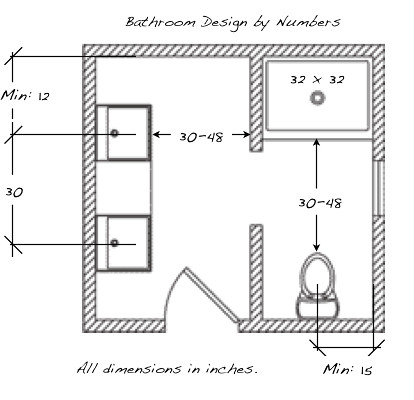 Bathroom design by numbers read full article at for Small bathroom design measurements