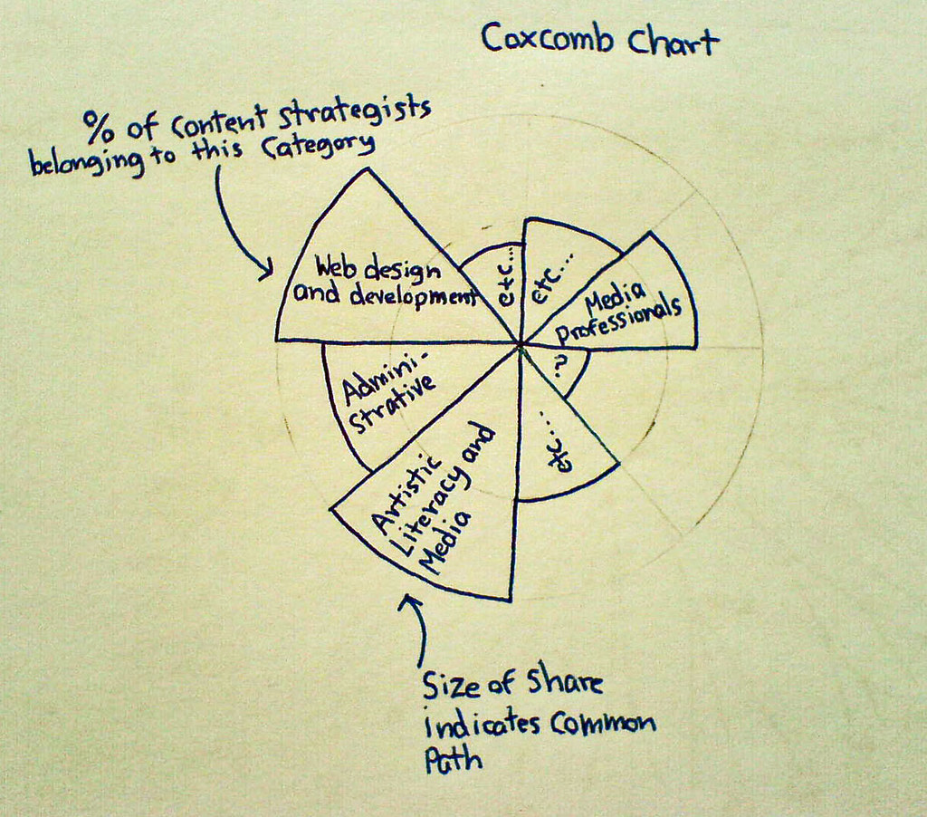 Definition Of Pie Chart: Sketches: Coxcomb chart | Using a coxcomb chart (a combinatiu2026 | Flickr,Chart