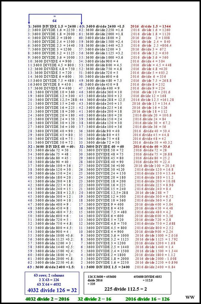 binary numbers list - photo #7