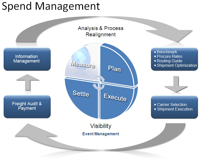 Spend Management Cycle Plan Execute Settle And Measure