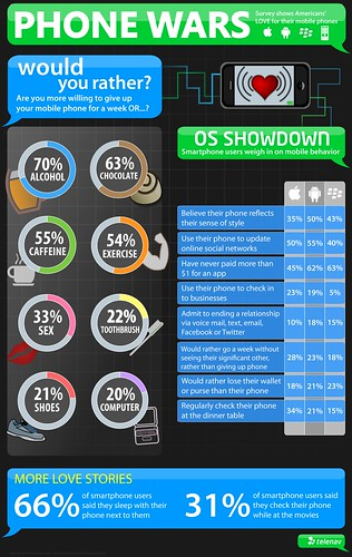 INFOGRAPHIC: Mobile Phone Wars | by telenavpr